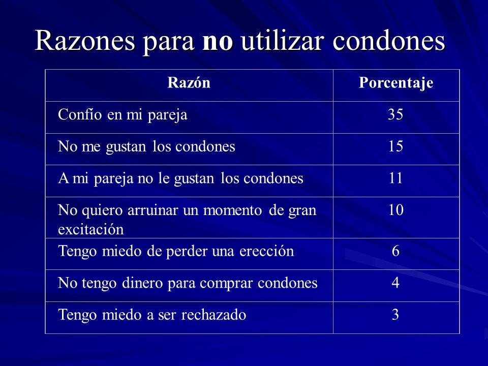 Razones para no utilizar condones