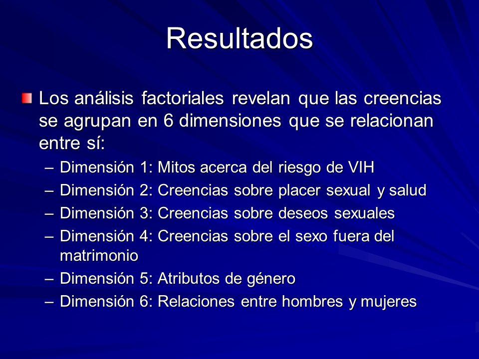 Resultados Los análisis factoriales revelan que las creencias se agrupan en 6 dimensiones que se relacionan entre sí: