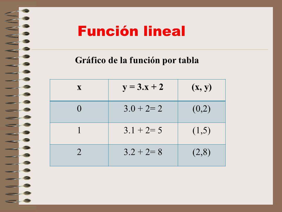 Función lineal Gráfico de la función por tabla x y = 3.x + 2 (x, y)