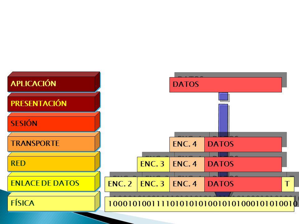 APLICACIÓN DATOS. PRESENTACIÓN. SESIÓN. TRANSPORTE. ENC. 4. DATOS. RED. ENC. 3. ENC. 4. DATOS.