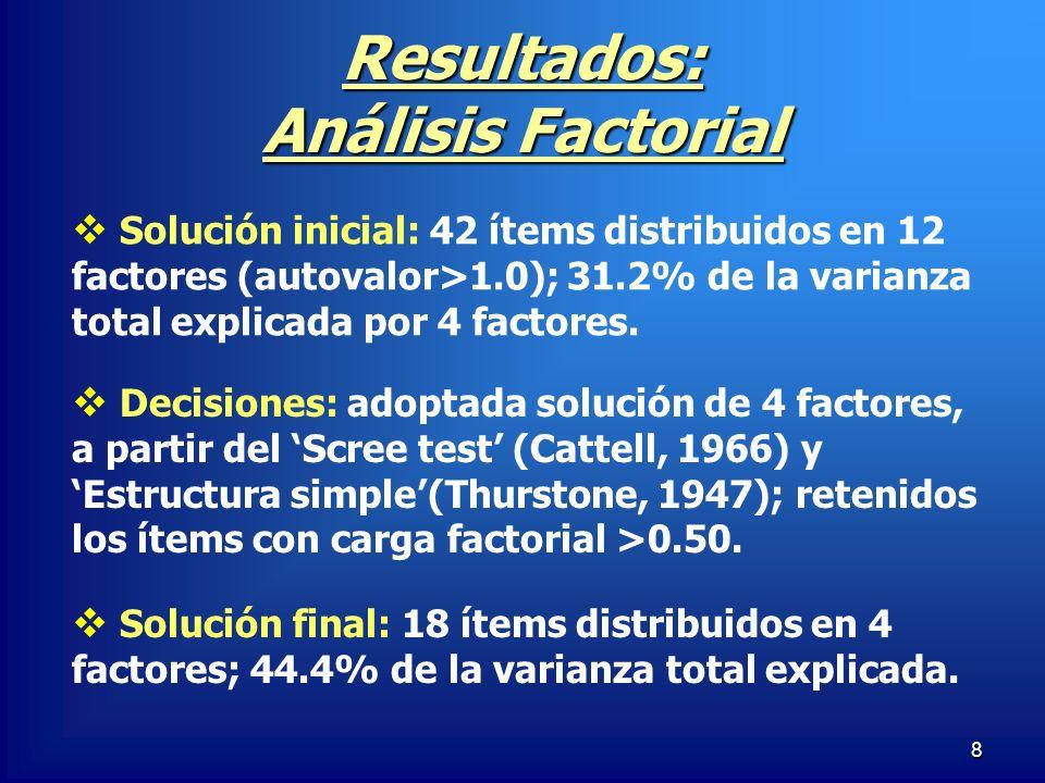 Resultados: Análisis Factorial