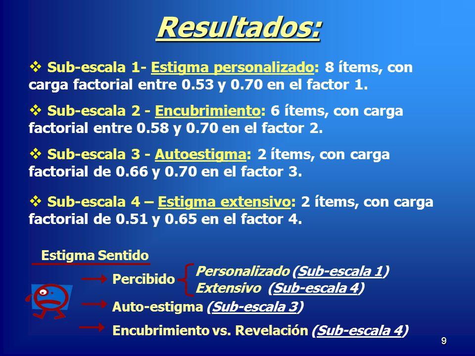 Resultados:Sub-escala 1- Estigma personalizado: 8 ítems, con carga factorial entre 0.53 y 0.70 en el factor 1.