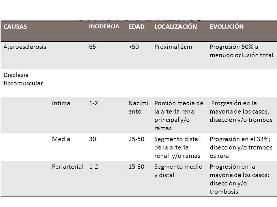 CAUSAS DE HTA 2° RENALES: PARÉNQUIMA RENOVASCULAR CAUSAS EDAD