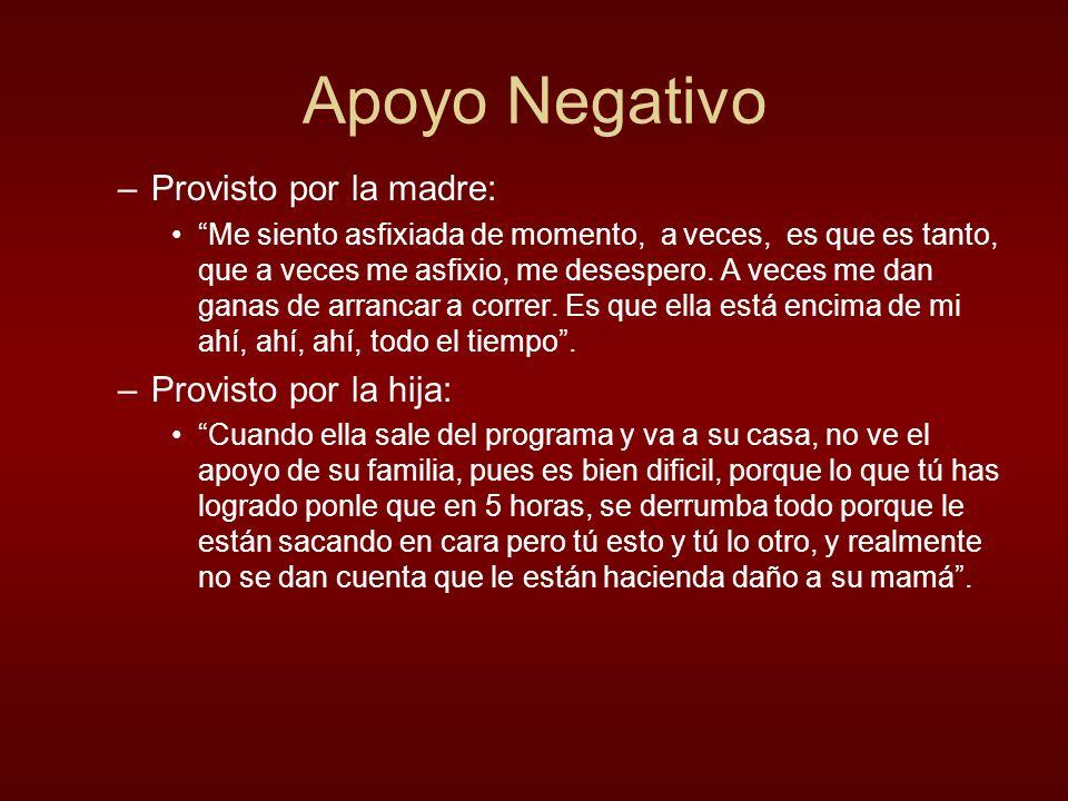 Apoyo Negativo Provisto por la madre: Provisto por la hija: