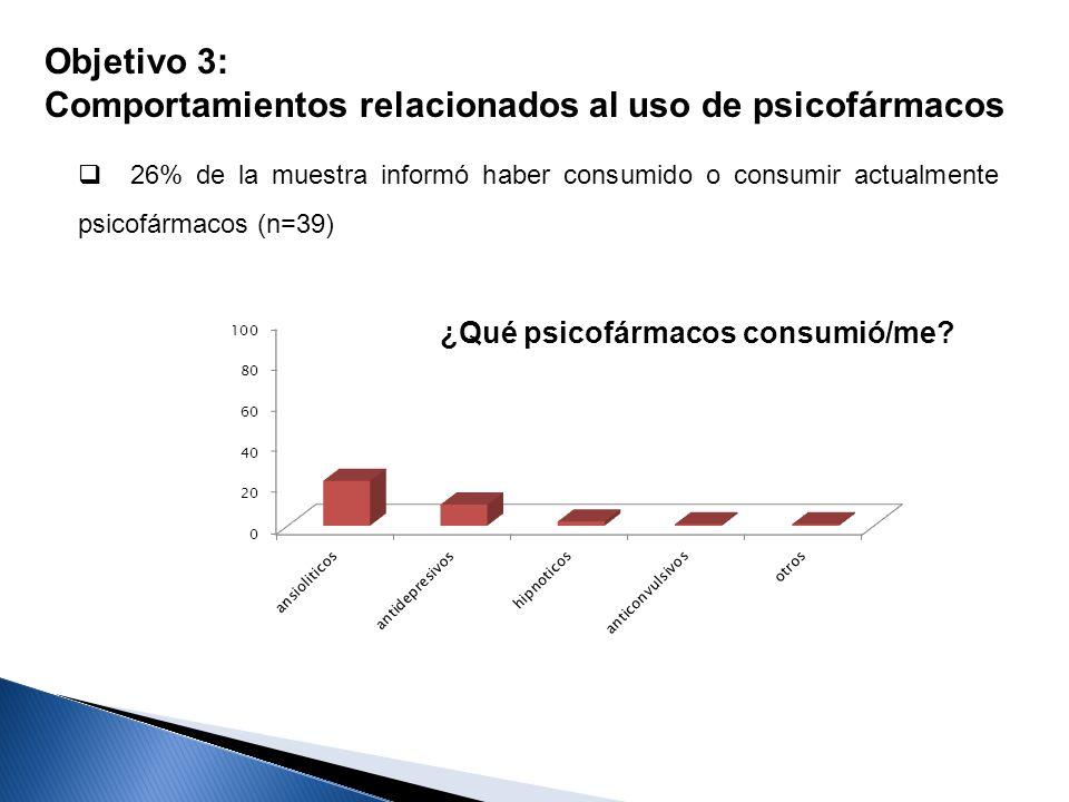 Comportamientos relacionados al uso de psicofármacos