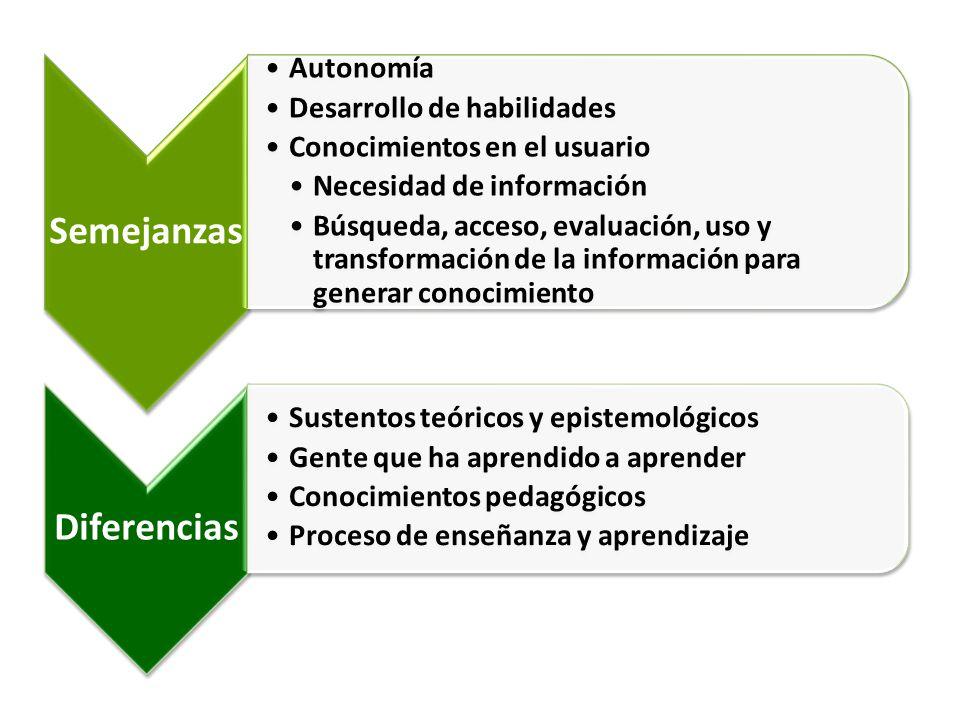 Desarrollo de habilidades Conocimientos en el usuario