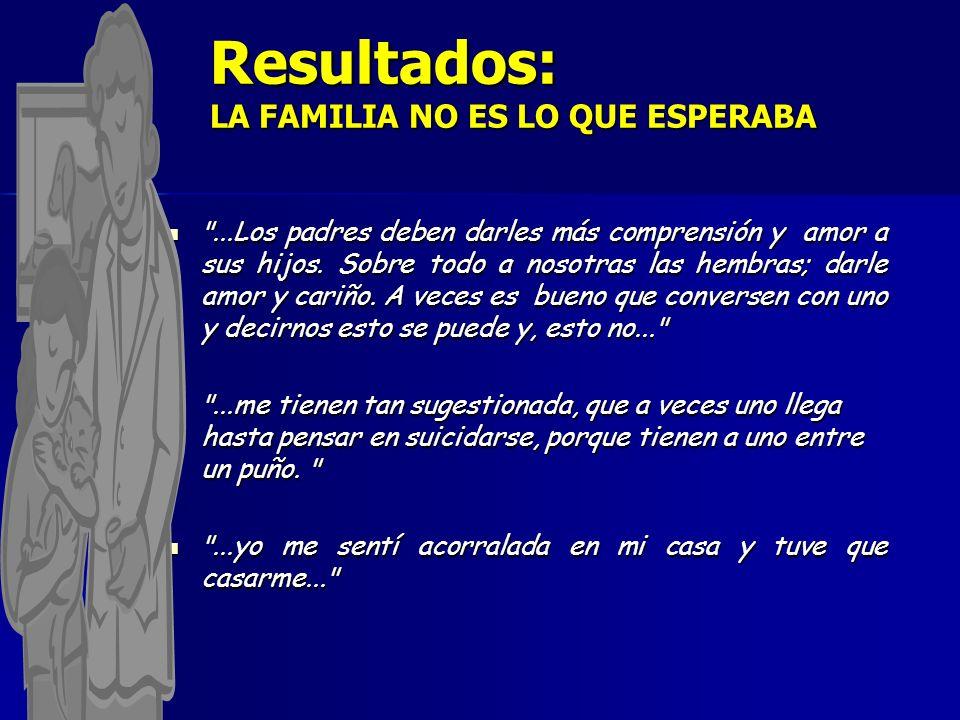 Resultados: LA FAMILIA NO ES LO QUE ESPERABA