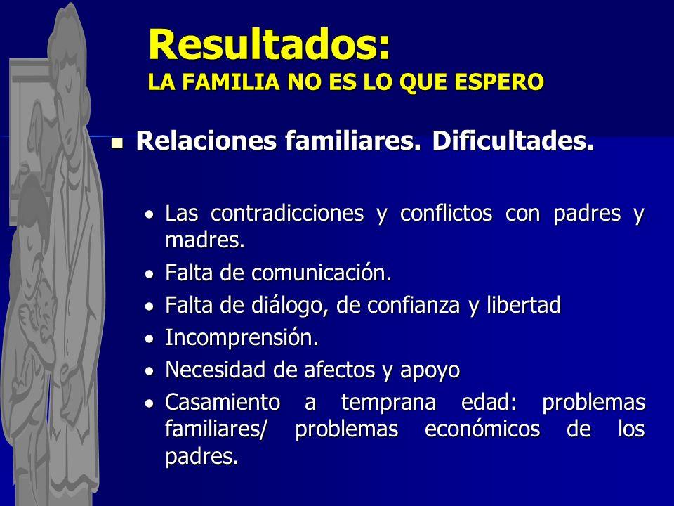 Resultados: LA FAMILIA NO ES LO QUE ESPERO