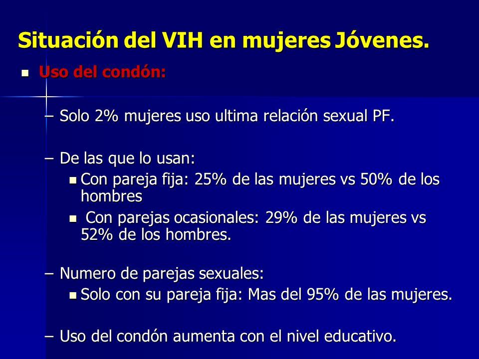 Situación del VIH en mujeres Jóvenes.