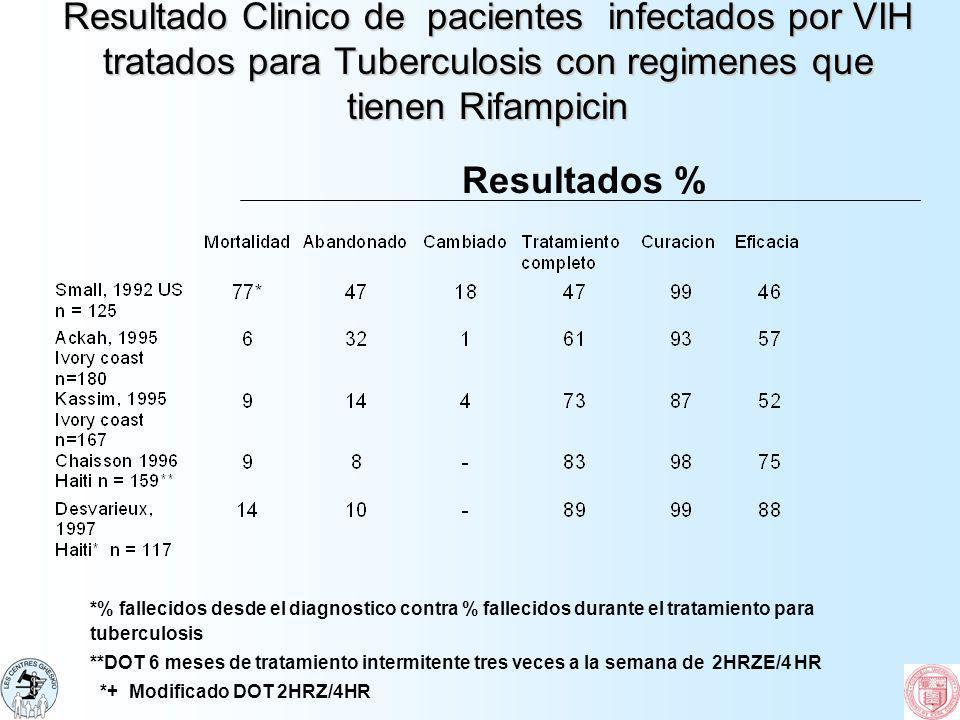 Resultado Clinico de pacientes infectados por VIH tratados para Tuberculosis con regimenes que tienen Rifampicin