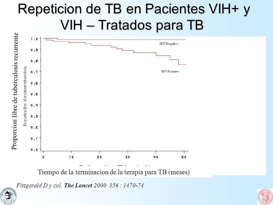 Repeticion de TB en Pacientes VIH+ y VIH – Tratados para TB