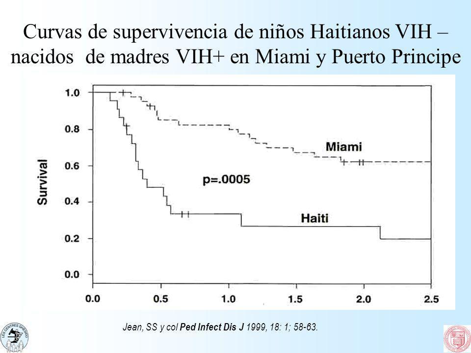 Curvas de supervivencia de niños Haitianos VIH –nacidos de madres VIH+ en Miami y Puerto Principe