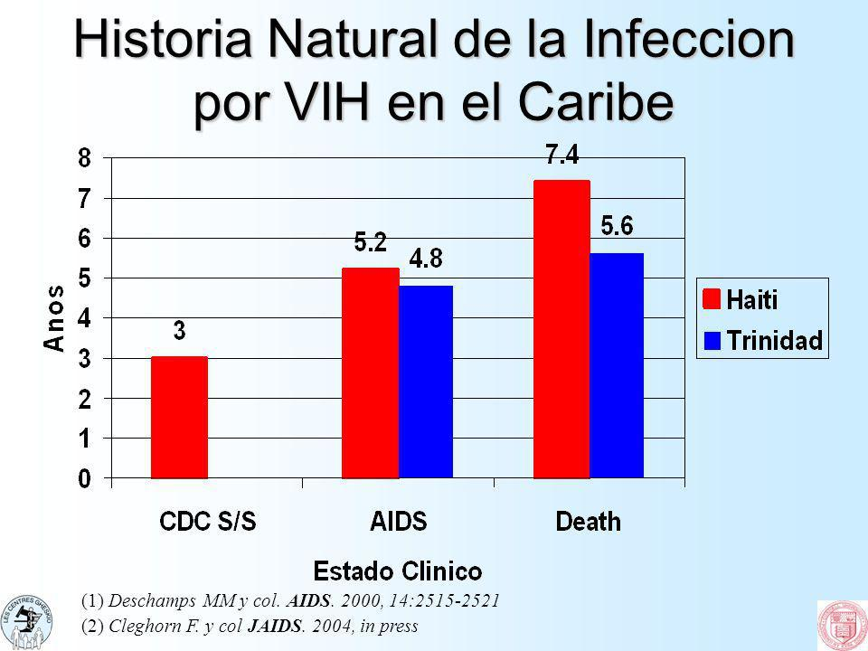 Historia Natural de la Infeccion por VIH en el Caribe