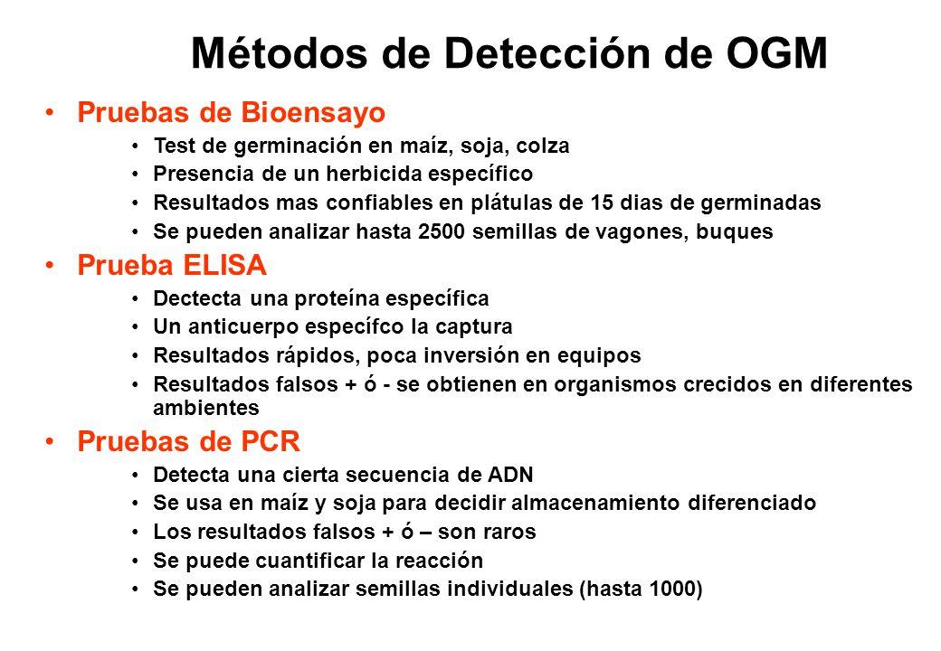 Métodos de Detección de OGM