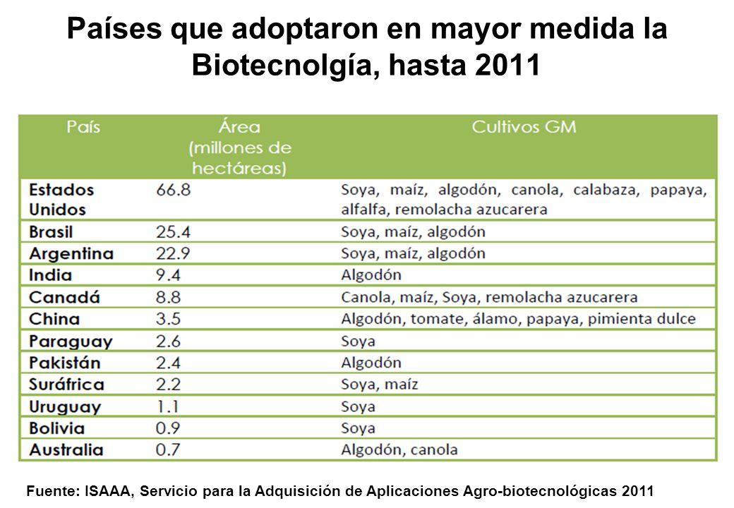 Países que adoptaron en mayor medida la Biotecnolgía, hasta 2011