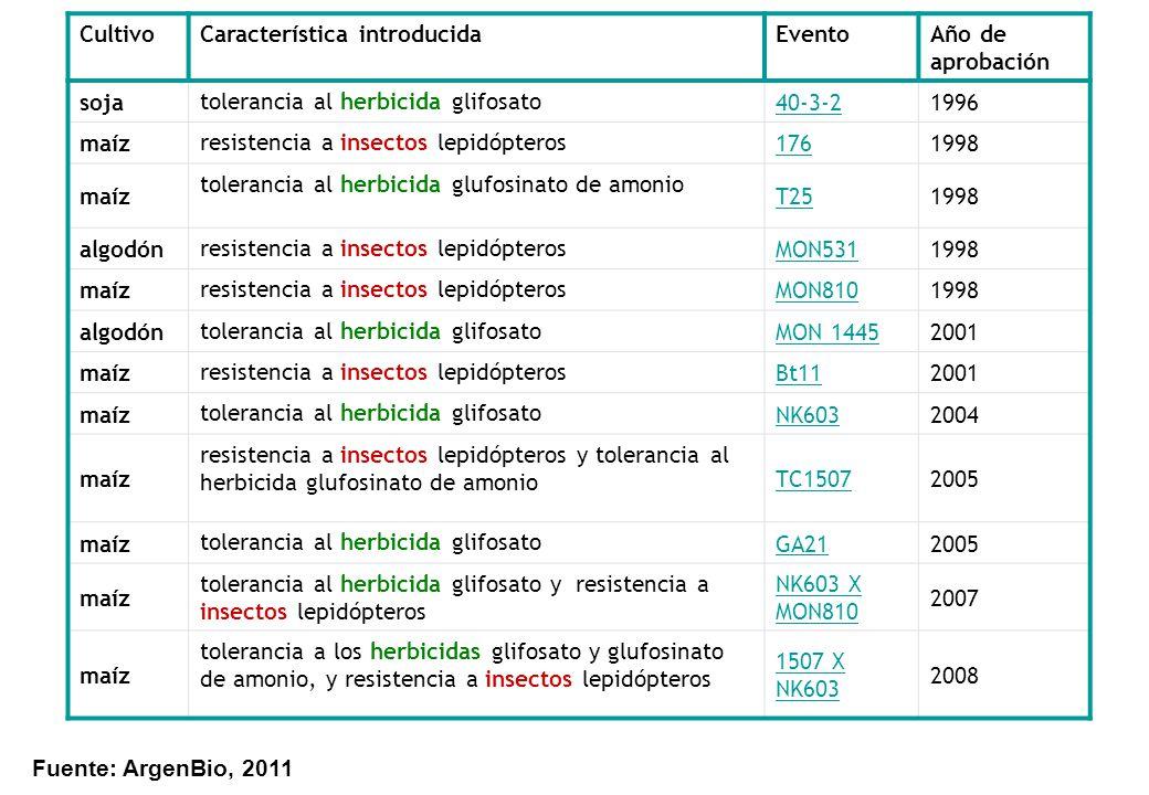 Cultivo Característica introducida. Evento. Año de aprobación. soja. tolerancia al herbicida glifosato.