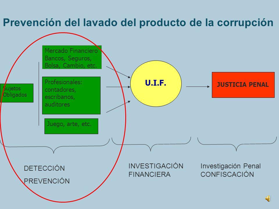 Prevención del lavado del producto de la corrupción