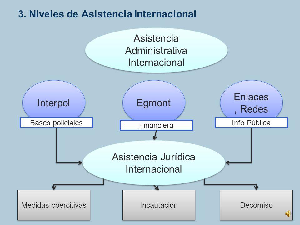 3. Niveles de Asistencia Internacional
