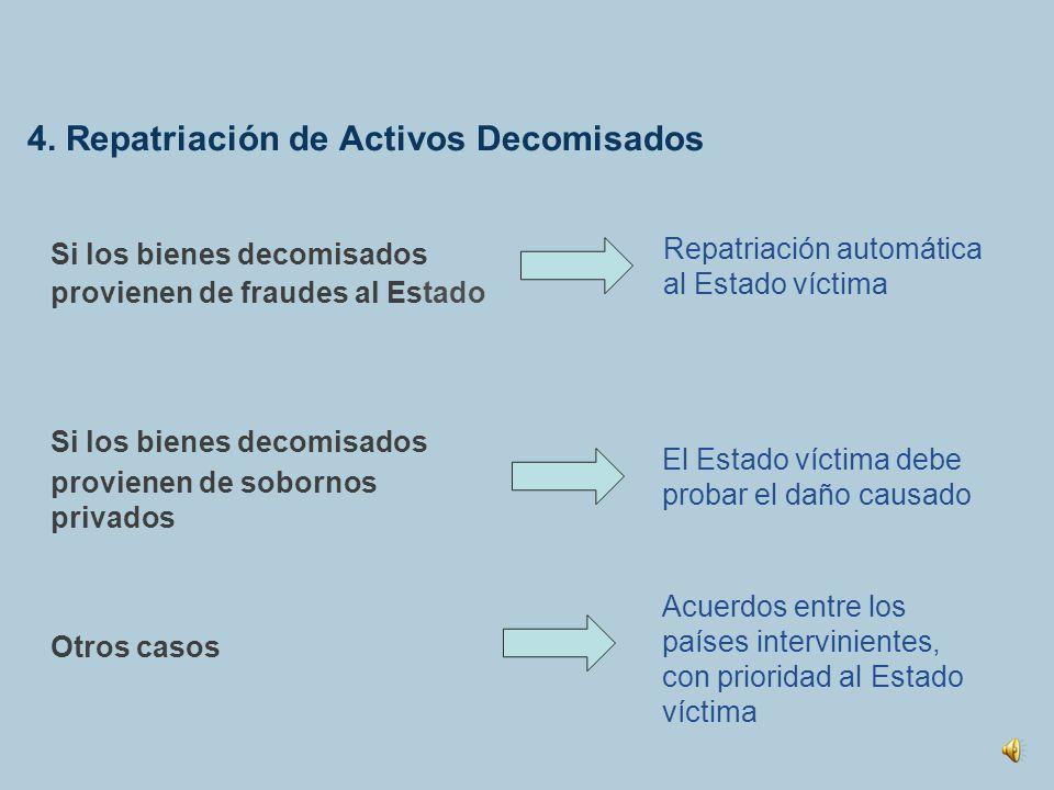 4. Repatriación de Activos Decomisados