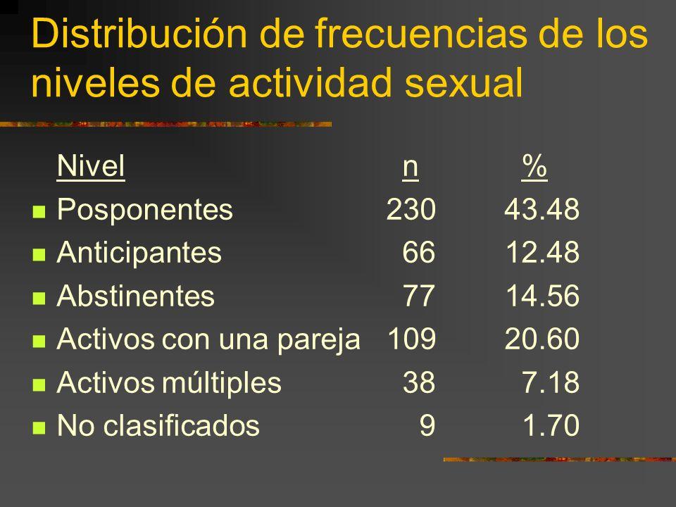 Distribución de frecuencias de los niveles de actividad sexual