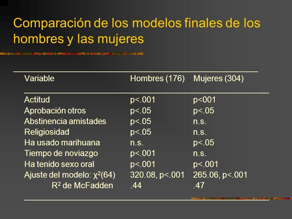 Comparación de los modelos finales de los hombres y las mujeres