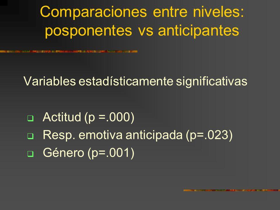 Comparaciones entre niveles: posponentes vs anticipantes