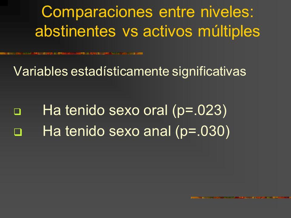 Comparaciones entre niveles: abstinentes vs activos múltiples