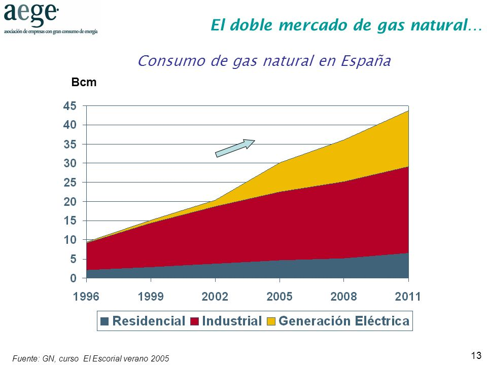 Consumo de gas natural en España