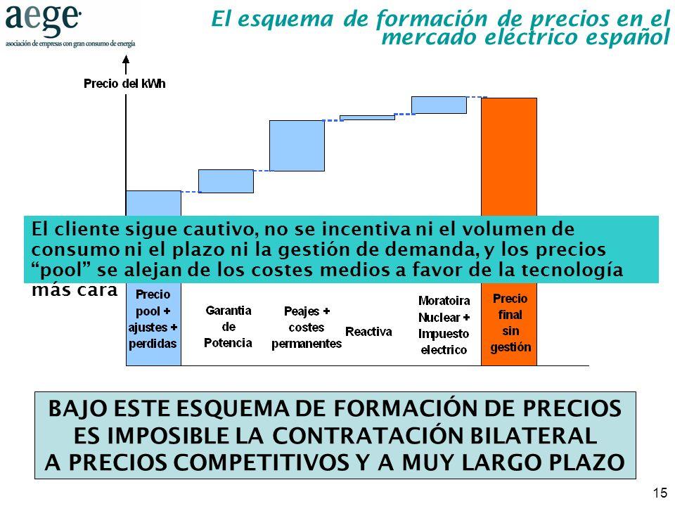 El esquema de formación de precios en el mercado eléctrico español