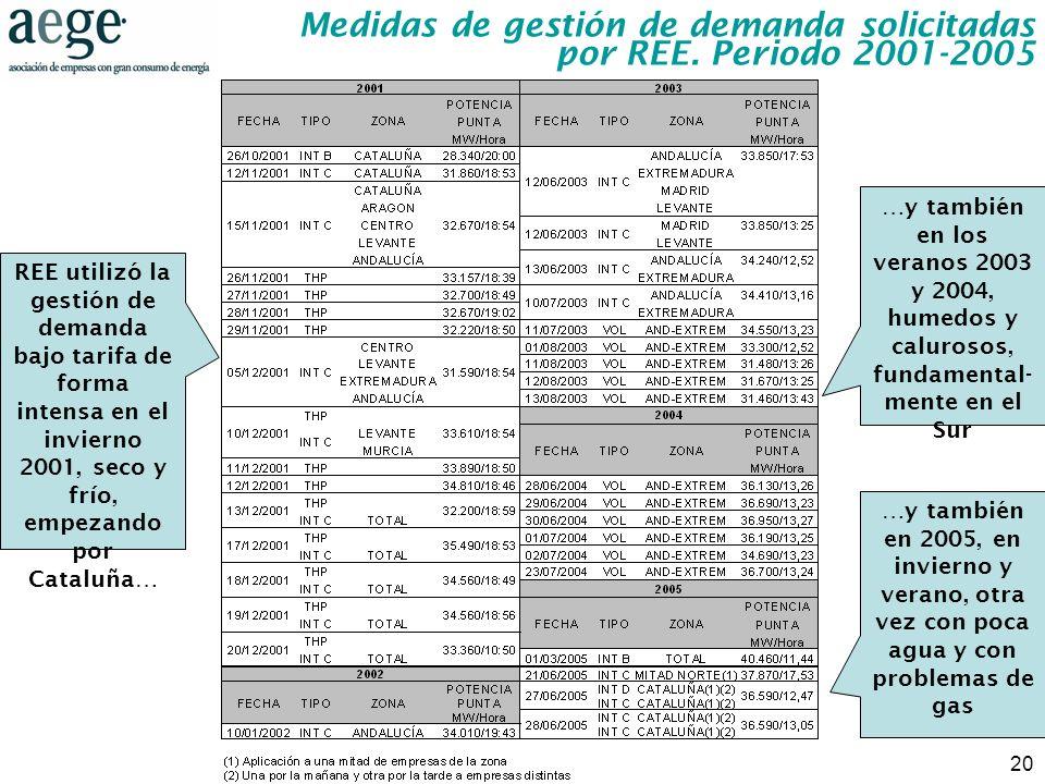 Medidas de gestión de demanda solicitadas por REE. Periodo 2001-2005