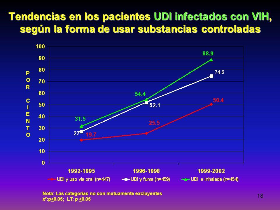 Tendencias en los pacientes UDI infectados con VIH, según la forma de usar substancias controladas