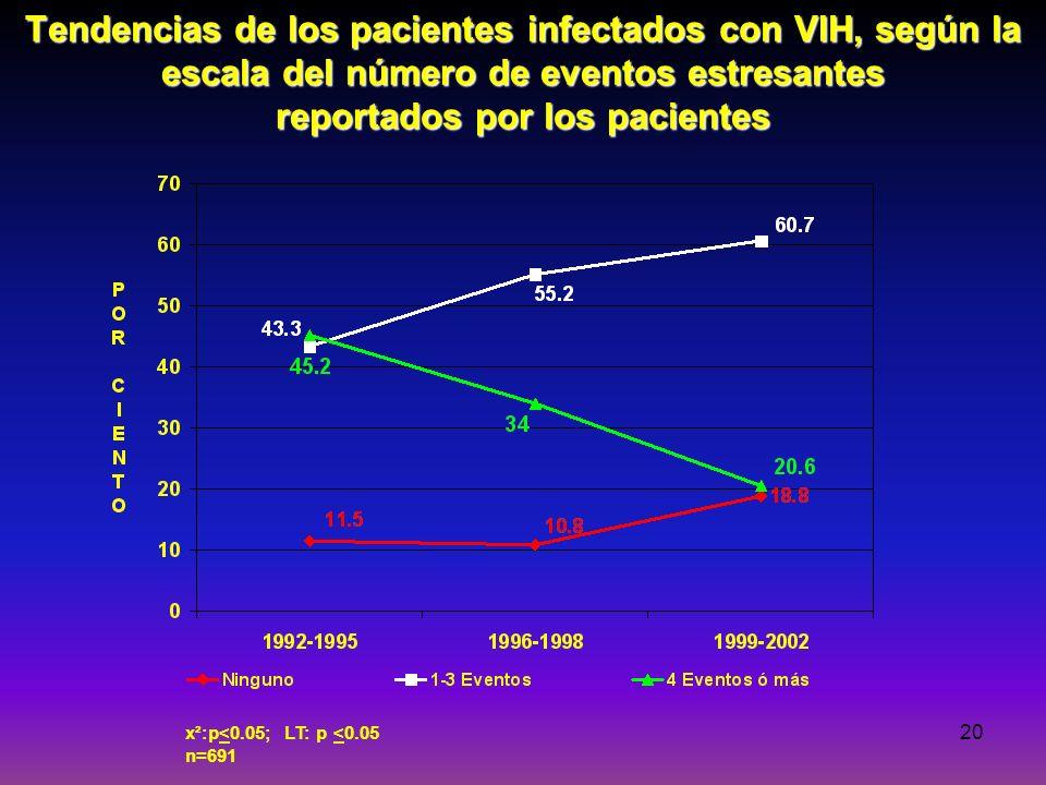 Tendencias de los pacientes infectados con VIH, según la escala del número de eventos estresantes reportados por los pacientes