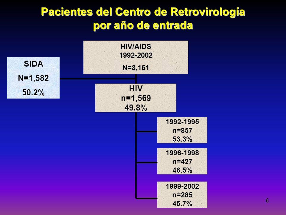 Pacientes del Centro de Retrovirología por año de entrada