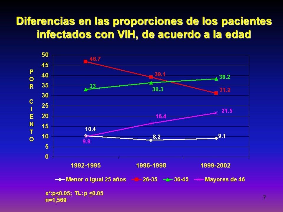 24-mar-17 Diferencias en las proporciones de los pacientes infectados con VIH, de acuerdo a la edad.