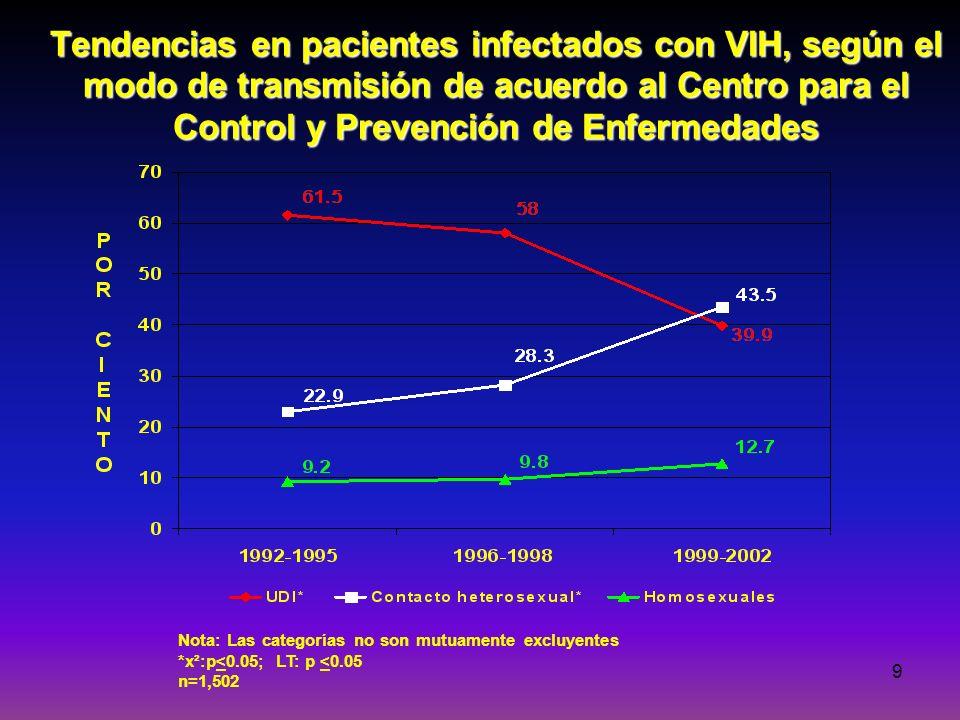 Tendencias en pacientes infectados con VIH, según el modo de transmisión de acuerdo al Centro para el Control y Prevención de Enfermedades
