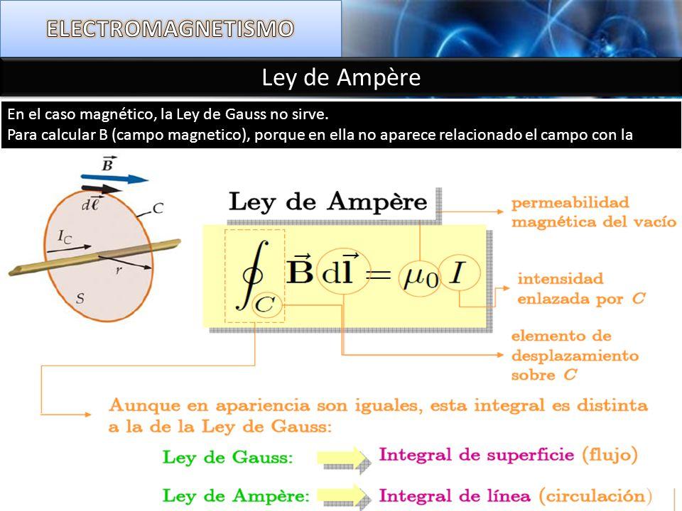 Ley de Ampère ELECTROMAGNETISMO