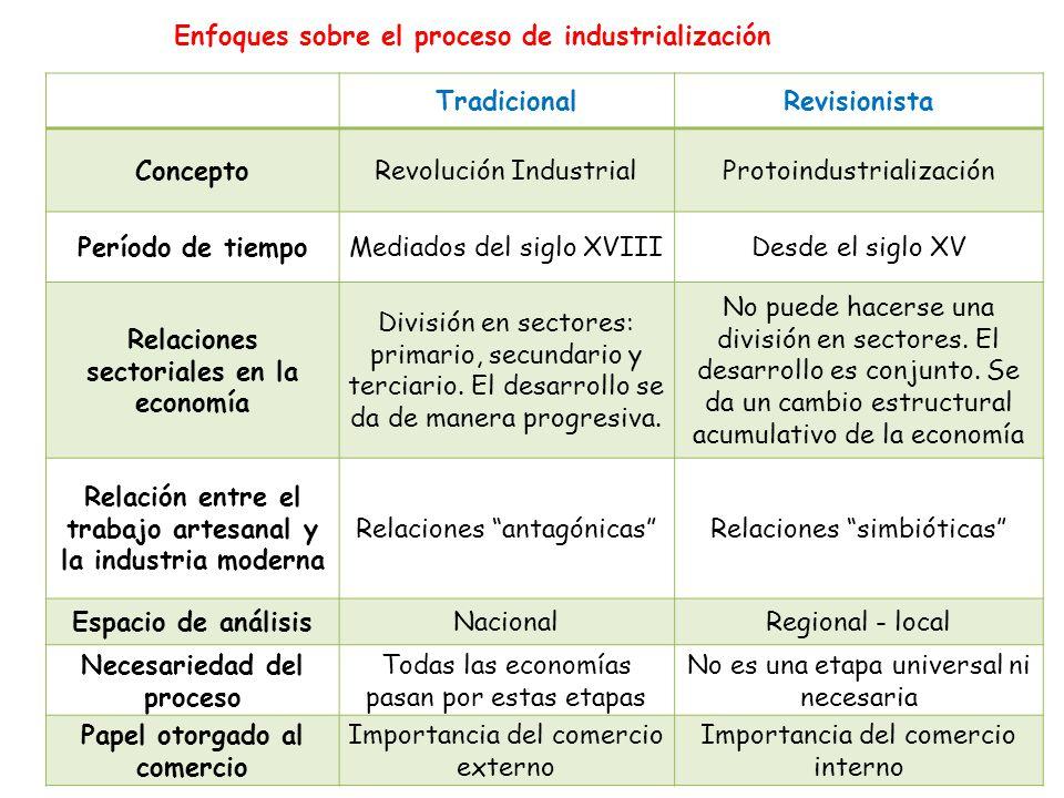 Enfoques sobre el proceso de industrialización Tradicional