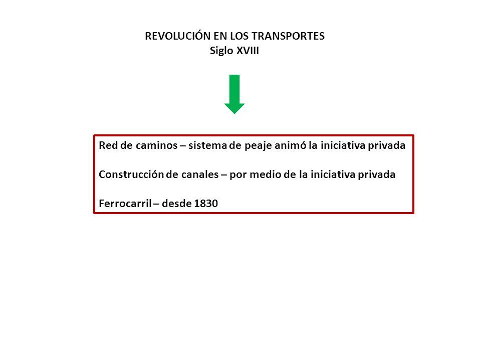 REVOLUCIÓN EN LOS TRANSPORTES