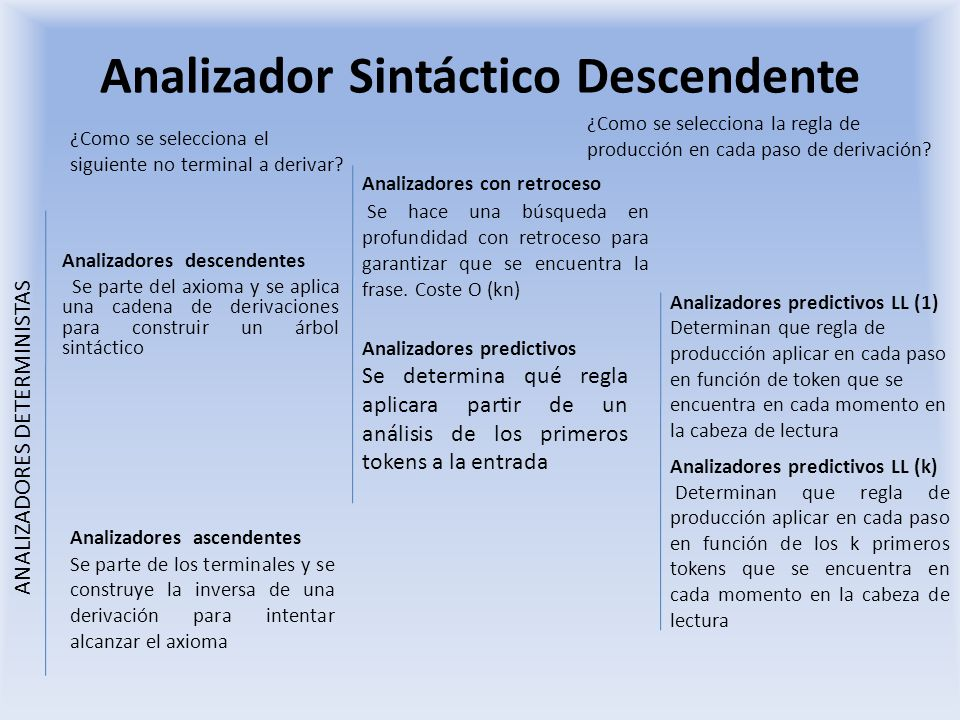 Analizador Sintáctico Descendente