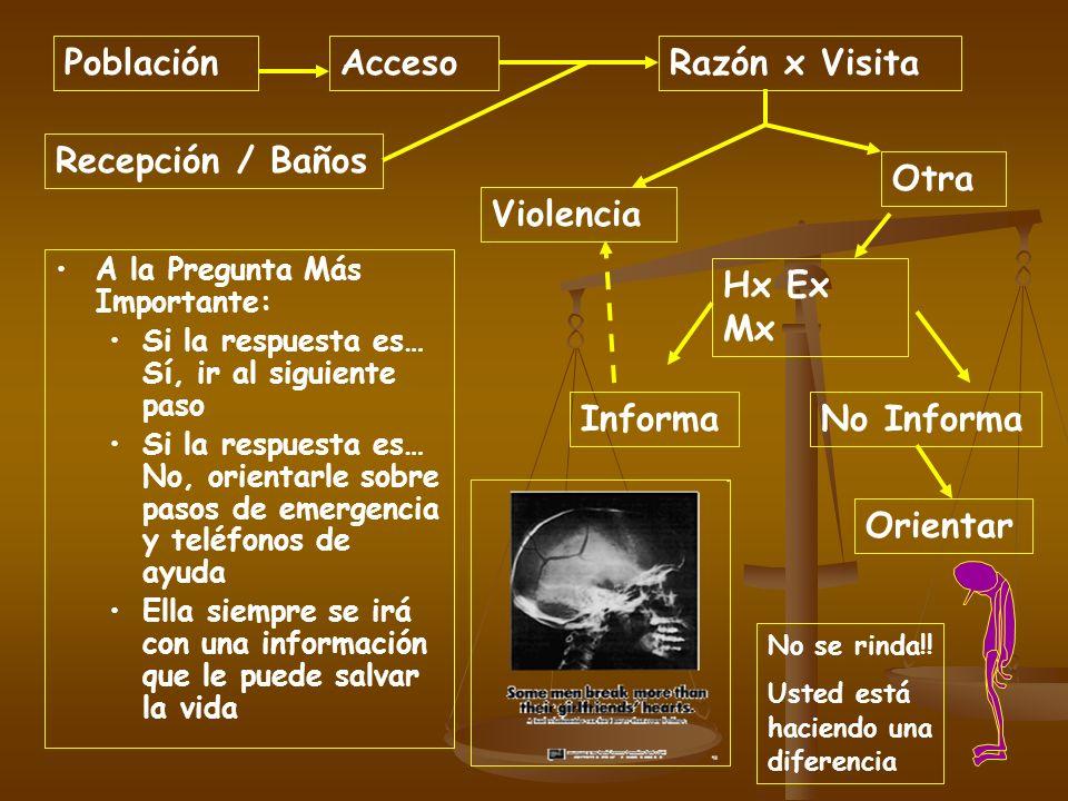 Población Acceso Razón x Visita Recepción / Baños Otra Violencia