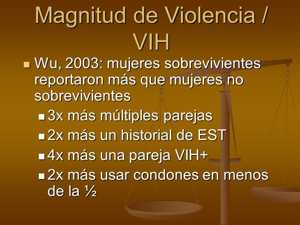Magnitud de Violencia / VIH