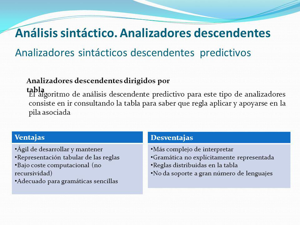 Análisis sintáctico. Analizadores descendentes Analizadores sintácticos descendentes predictivos