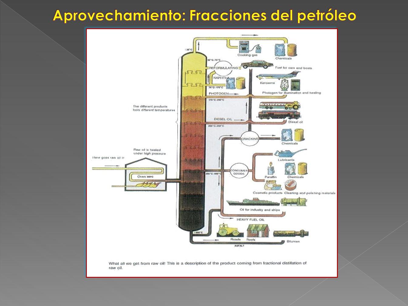 Aprovechamiento: Fracciones del petróleo