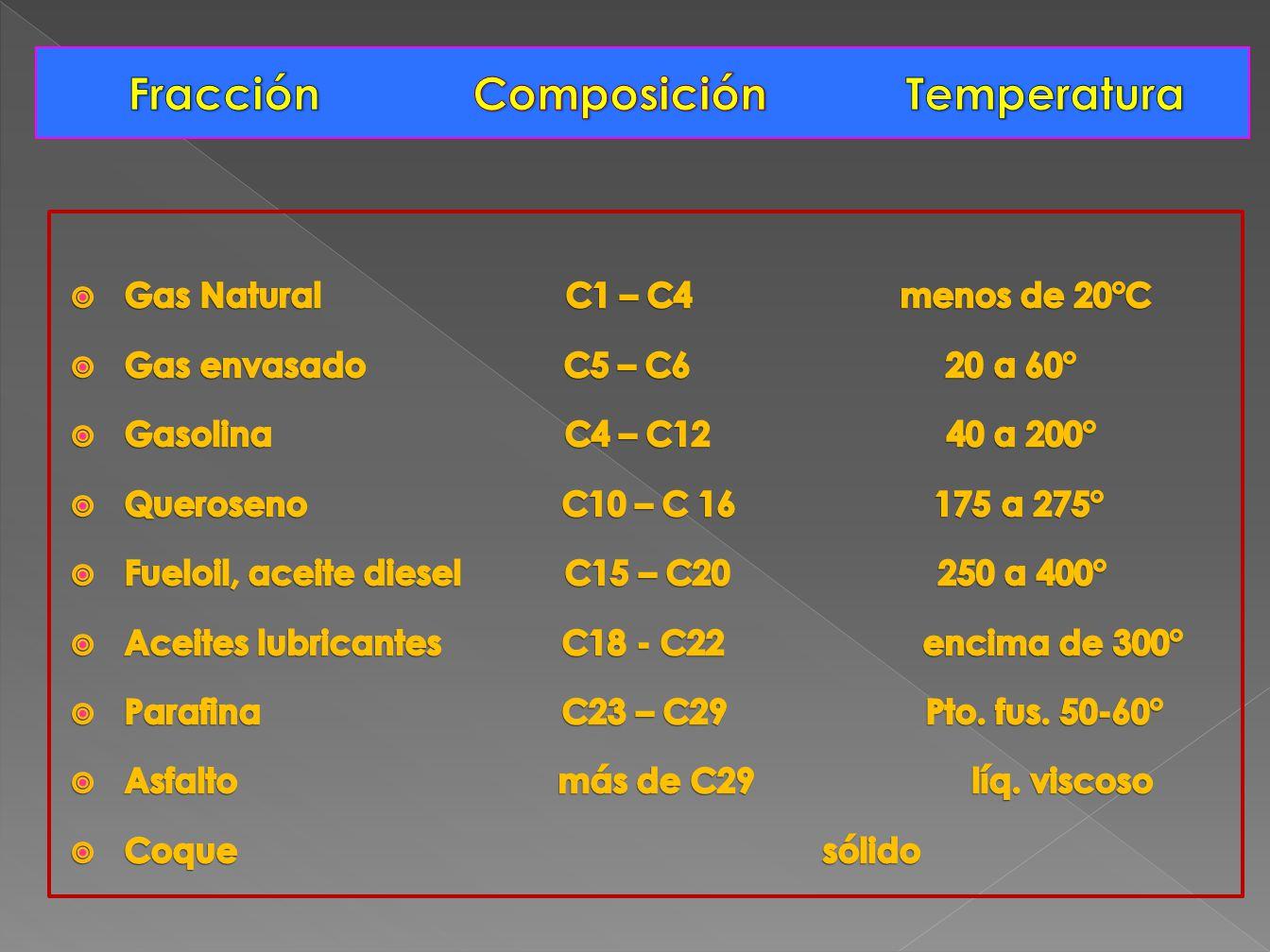 Fracción Composición Temperatura