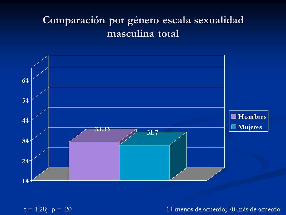 Comparación por género escala sexualidad masculina total