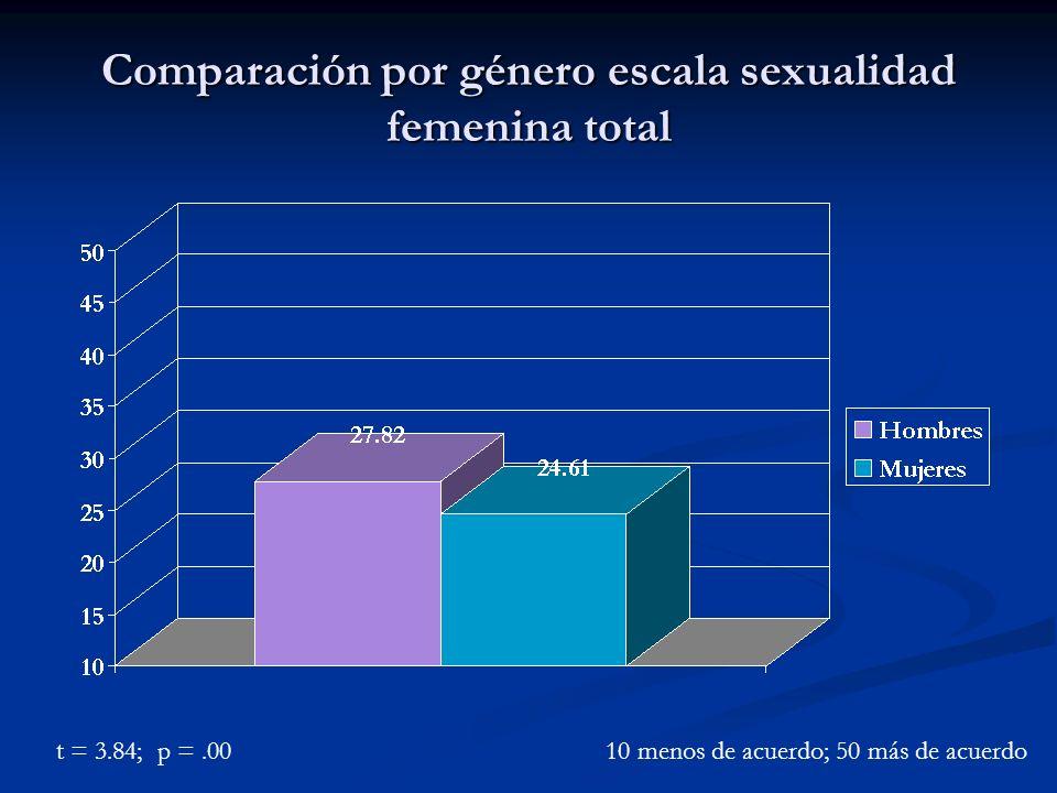 Comparación por género escala sexualidad femenina total