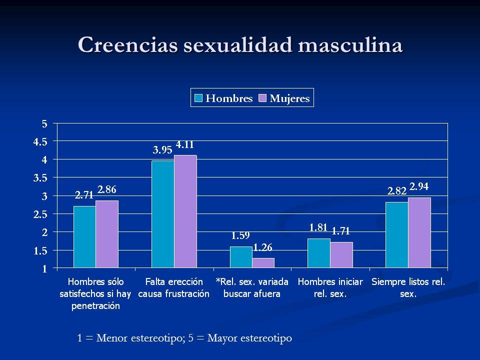 Creencias sexualidad masculina