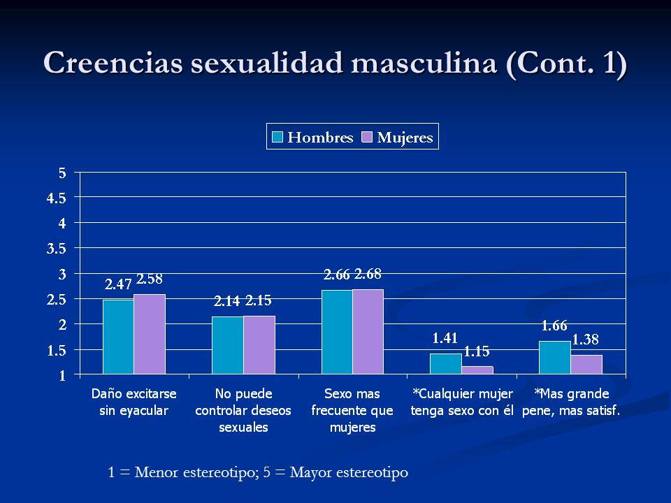 Creencias sexualidad masculina (Cont. 1)