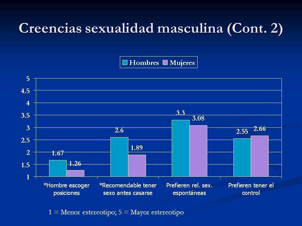 Creencias sexualidad masculina (Cont. 2)