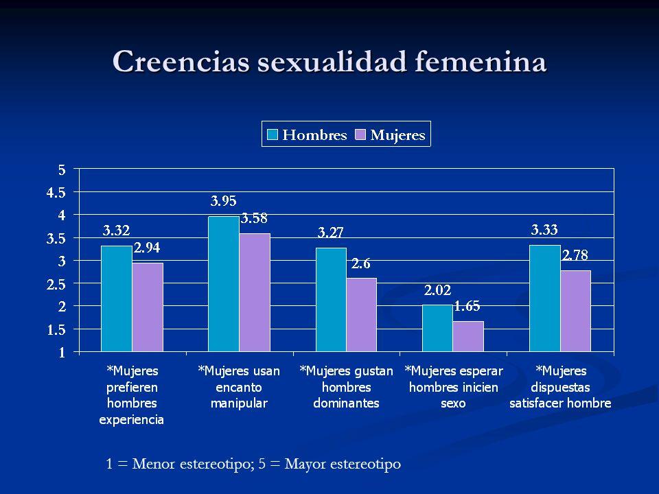 Creencias sexualidad femenina